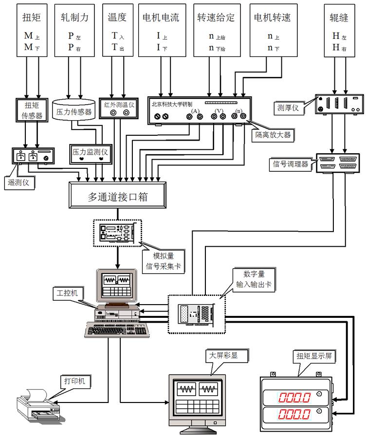被测信号通过传感器和仪器仪表进行变换后,送至工控机内的采集卡,由